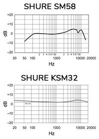 Courbe de réponse en fréquence micros Shure