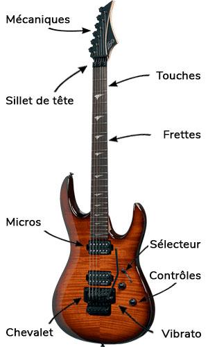 Specs guitare électrique